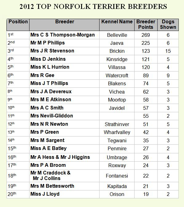 2012 Top Breeders