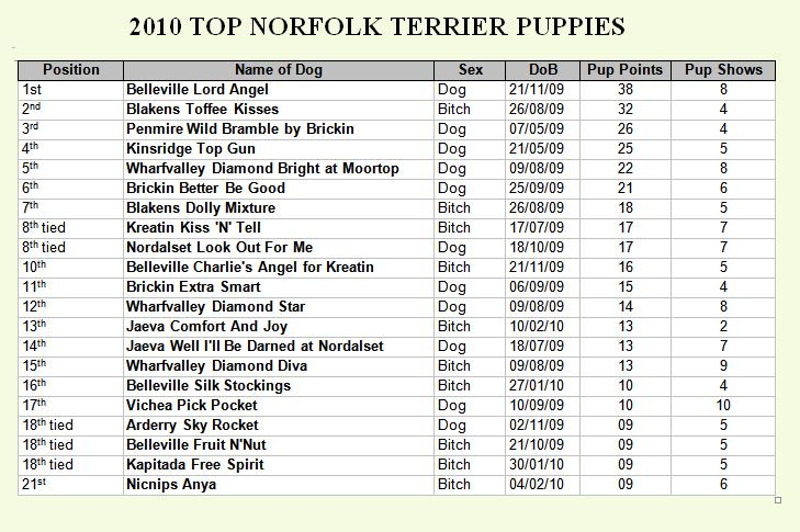 Top Puppies 2010